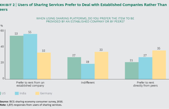 The future of the sharing economy – Everything As A Service